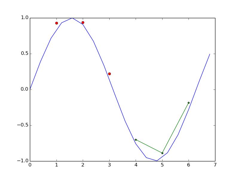 Plotting in Python